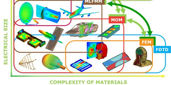 方案 | 电磁仿真计算分析及硬件配置概述